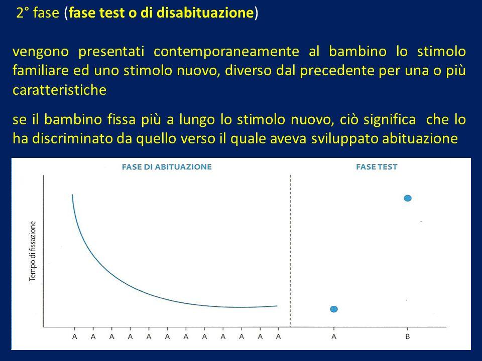 2° fase (fase test o di disabituazione) vengono presentati contemporaneamente al bambino lo stimolo familiare ed uno stimolo nuovo, diverso dal preced