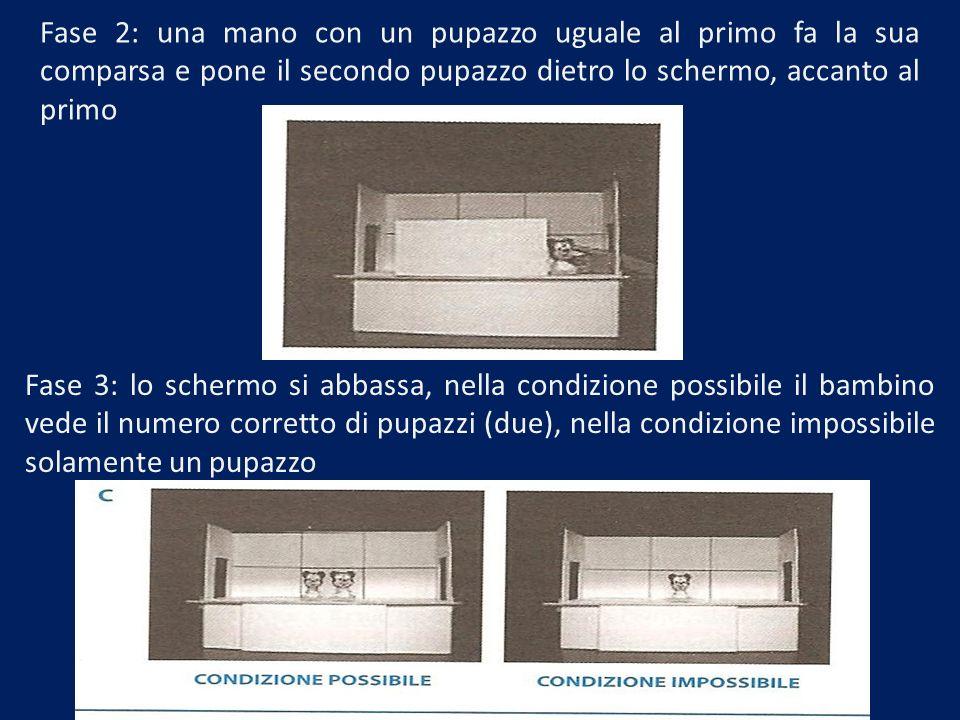 Fase 2: una mano con un pupazzo uguale al primo fa la sua comparsa e pone il secondo pupazzo dietro lo schermo, accanto al primo Fase 3: lo schermo si