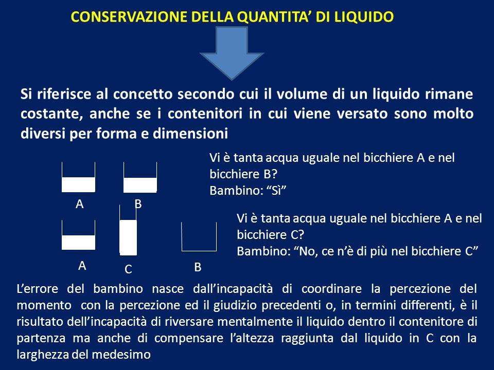CONSERVAZIONE DELLA QUANTITA DI LIQUIDO Si riferisce al concetto secondo cui il volume di un liquido rimane costante, anche se i contenitori in cui viene versato sono molto diversi per forma e dimensioni Vi è tanta acqua uguale nel bicchiere A e nel bicchiere B.