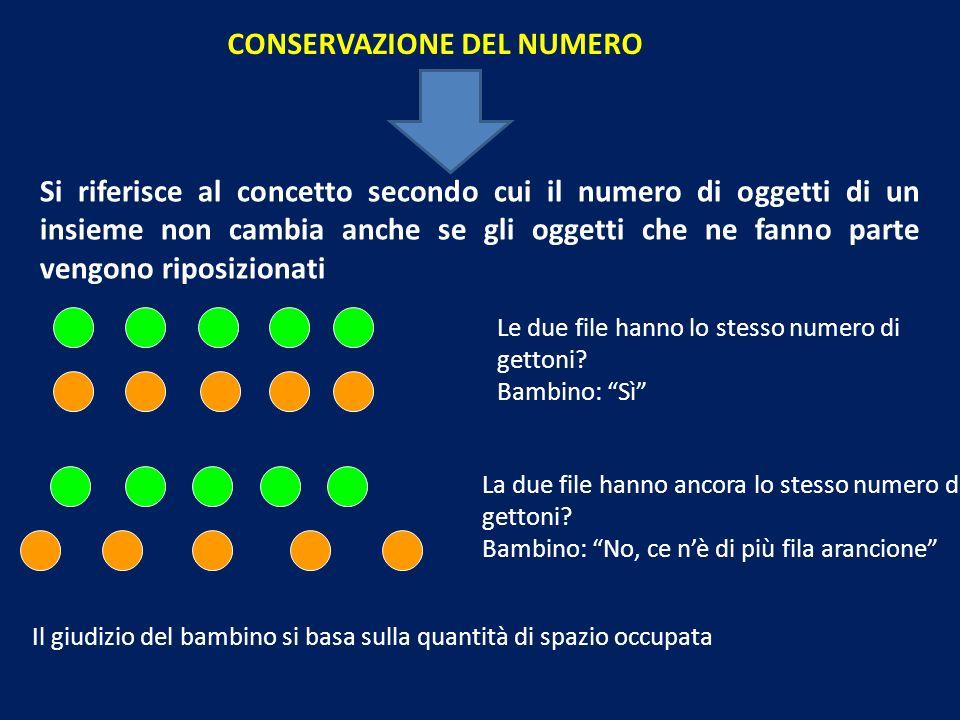CONSERVAZIONE DEL NUMERO Si riferisce al concetto secondo cui il numero di oggetti di un insieme non cambia anche se gli oggetti che ne fanno parte vengono riposizionati Le due file hanno lo stesso numero di gettoni.