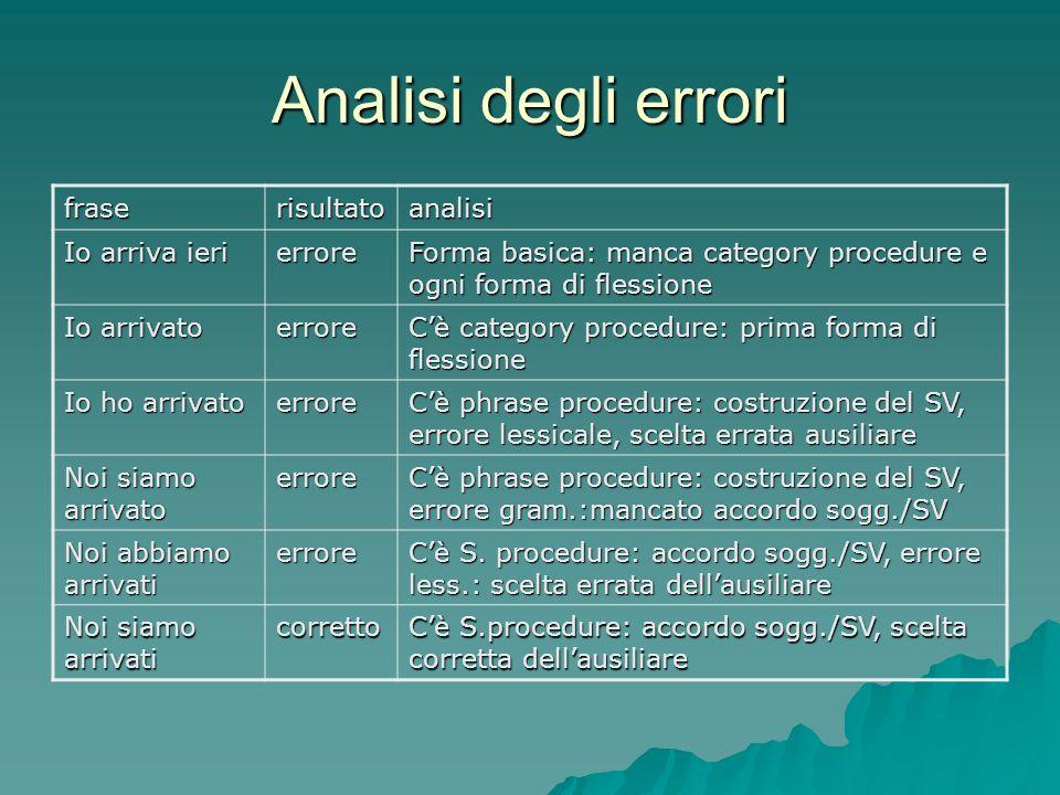 Analisi degli errori fraserisultatoanalisi Io arriva ieri errore Forma basica: manca category procedure e ogni forma di flessione Io arrivato errore C