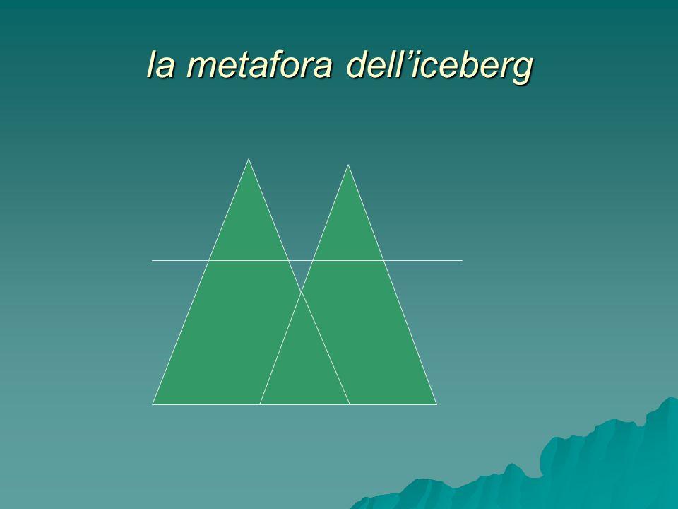 la metafora delliceberg