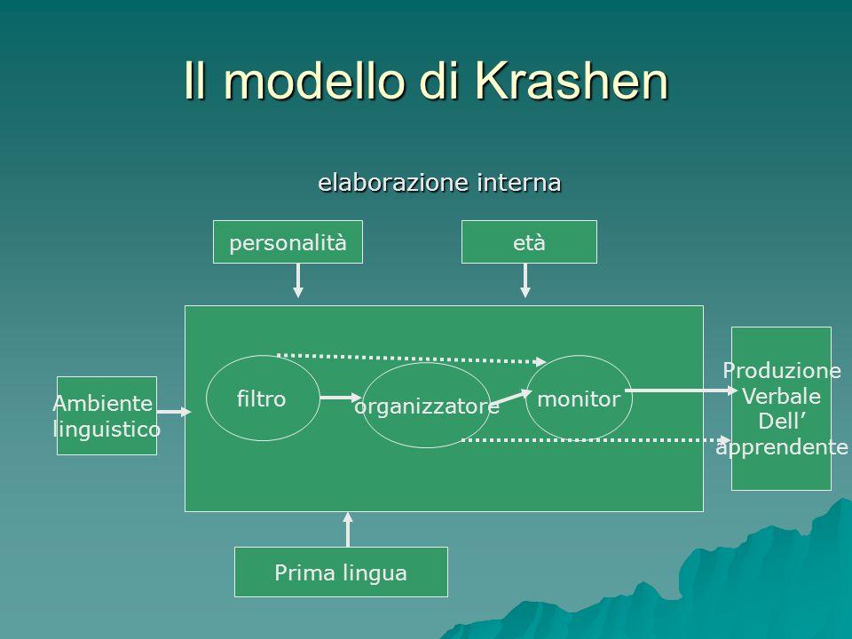 Il modello di Krashen elaborazione interna elaborazione interna personalitàetà filtro organizzatore monitor Ambiente linguistico Prima lingua Produzio
