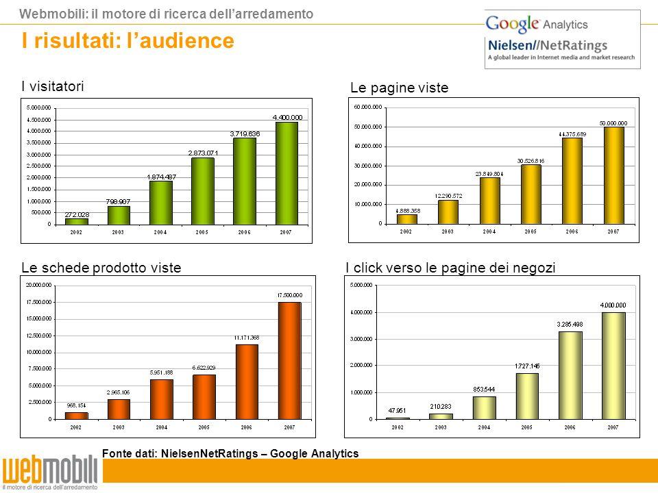 Webmobili: il motore di ricerca dellarredamento I visitatori Le pagine viste Le schede prodotto visteI click verso le pagine dei negozi I risultati: laudience Fonte dati: NielsenNetRatings – Google Analytics