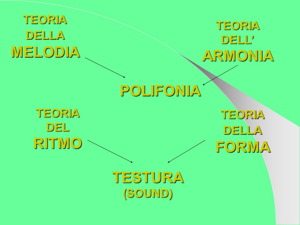 TEORIA DELLA MELODIA TEORIA DELL ARMONIA TEORIA DEL RITMO TEORIA DELLA FORMA POLIFONIA TESTURA(SOUND)