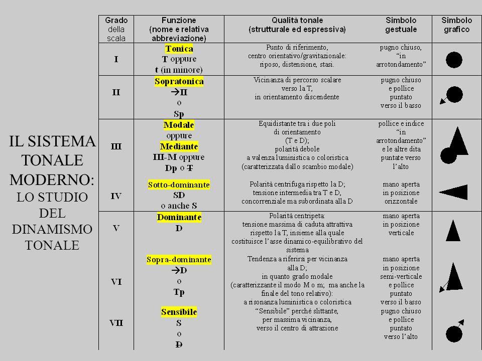IL SISTEMA TONALE MODERNO: LO STUDIO DEL DINAMISMO TONALE