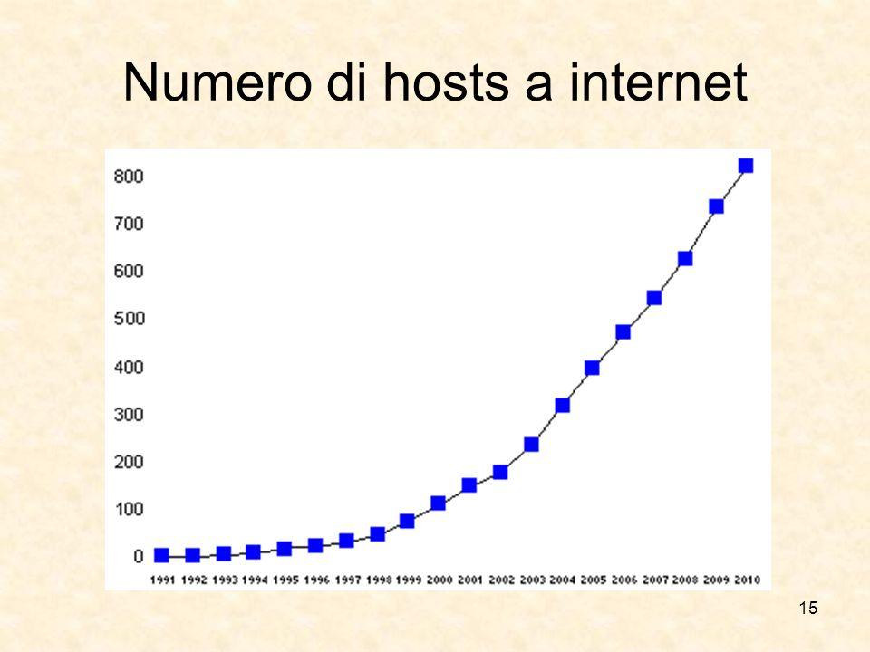 Numero di hosts a internet 15
