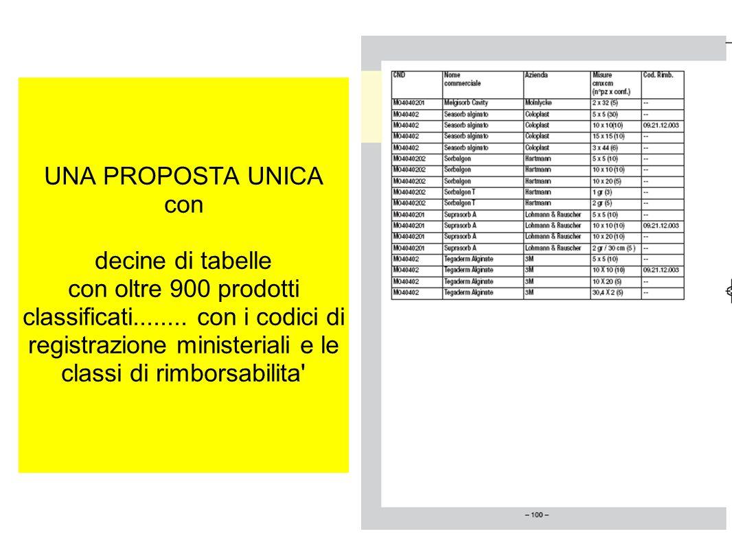 UNA PROPOSTA UNICA con decine di tabelle con oltre 900 prodotti classificati........ con i codici di registrazione ministeriali e le classi di rimbors