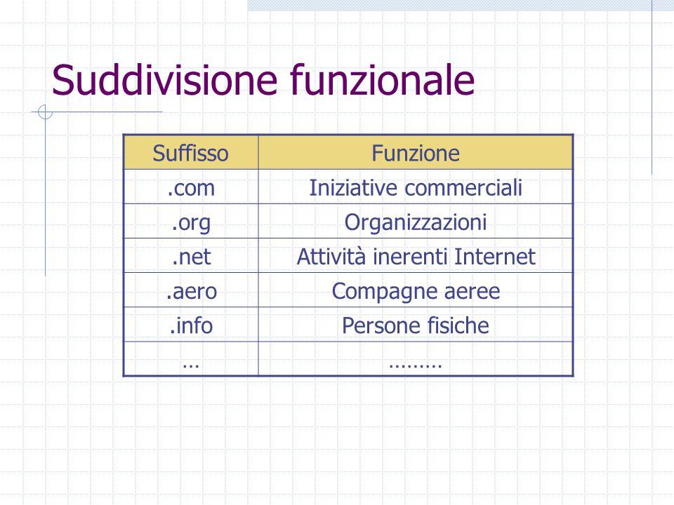 Suddivisione funzionale SuffissoFunzione.comIniziative commerciali.orgOrganizzazioni.netAttività inerenti Internet.aeroCompagne aeree.infoPersone fisiche …………