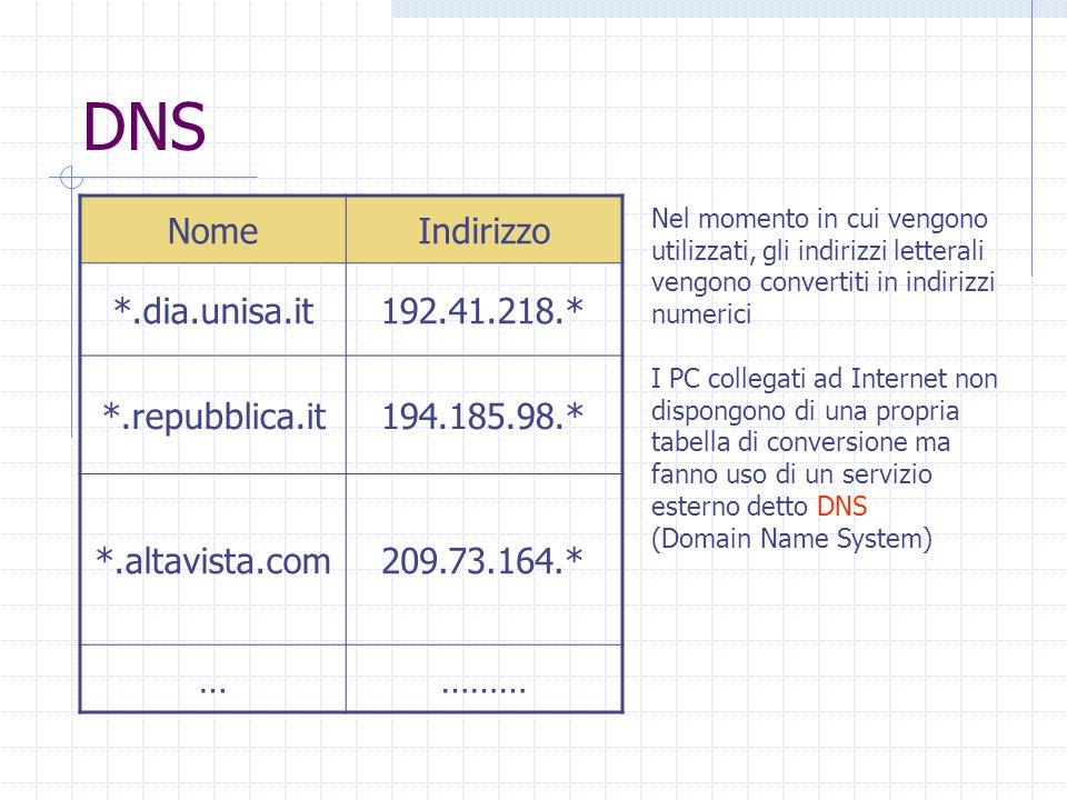 DNS Nel momento in cui vengono utilizzati, gli indirizzi letterali vengono convertiti in indirizzi numerici I PC collegati ad Internet non dispongono di una propria tabella di conversione ma fanno uso di un servizio esterno detto DNS (Domain Name System) NomeIndirizzo *.dia.unisa.it192.41.218.* *.repubblica.it194.185.98.* *.altavista.com209.73.164.* …………
