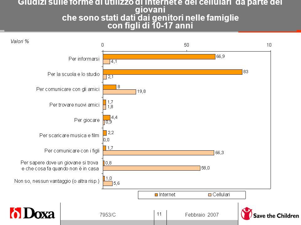 11 7953/CFebbraio 2007 Valori % Giudizi sulle forme di utilizzo di Internet e dei cellulari da parte dei giovani che sono stati dati dai genitori nelle famiglie con figli di 10-17 anni