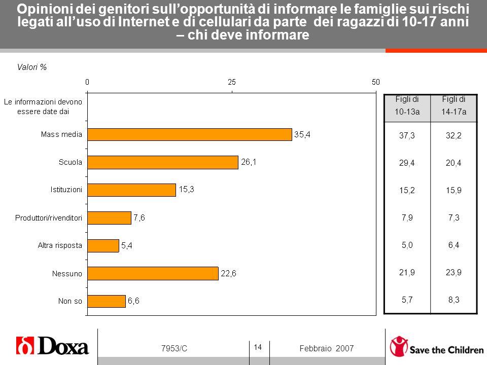 14 7953/CFebbraio 2007 Valori % Opinioni dei genitori sullopportunità di informare le famiglie sui rischi legati alluso di Internet e di cellulari da