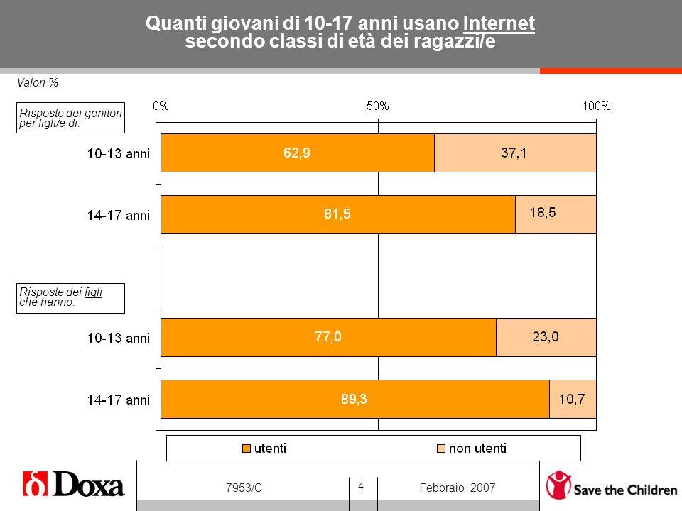4 7953/CFebbraio 2007 Valori % Quanti giovani di 10-17 anni usano Internet secondo classi di età dei ragazzi/e Risposte dei genitori per figli/e di: Risposte dei figli che hanno: