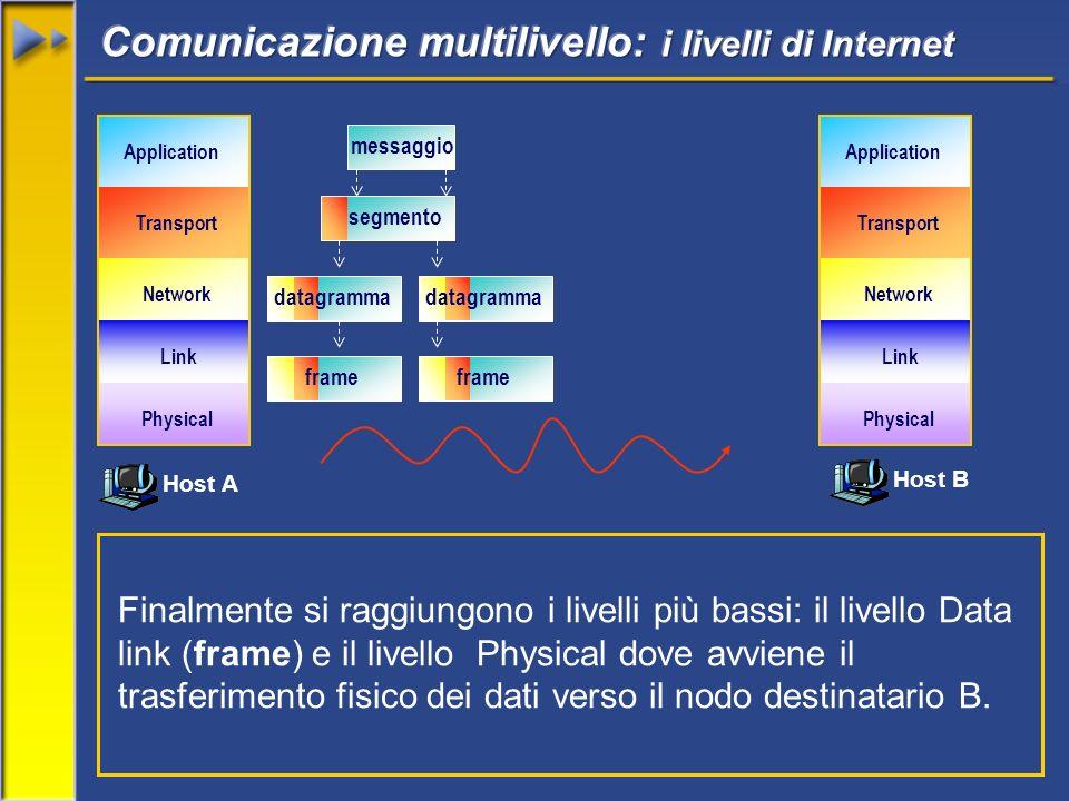 Host A Host B Network Transport Application Link Physical Network Transport Application Link Physical messaggio segmento datagramma Finalmente si raggiungono i livelli più bassi: il livello Data link (frame) e il livello Physical dove avviene il trasferimento fisico dei dati verso il nodo destinatario B.