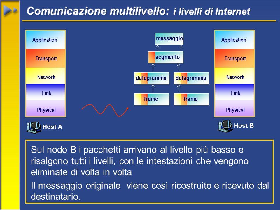 Host A Host B Network Transport Application Link Physical Network Transport Application Link Physical Sul nodo B i pacchetti arrivano al livello più basso e risalgono tutti i livelli, con le intestazioni che vengono eliminate di volta in volta Il messaggio originale viene così ricostruito e ricevuto dal destinatario.
