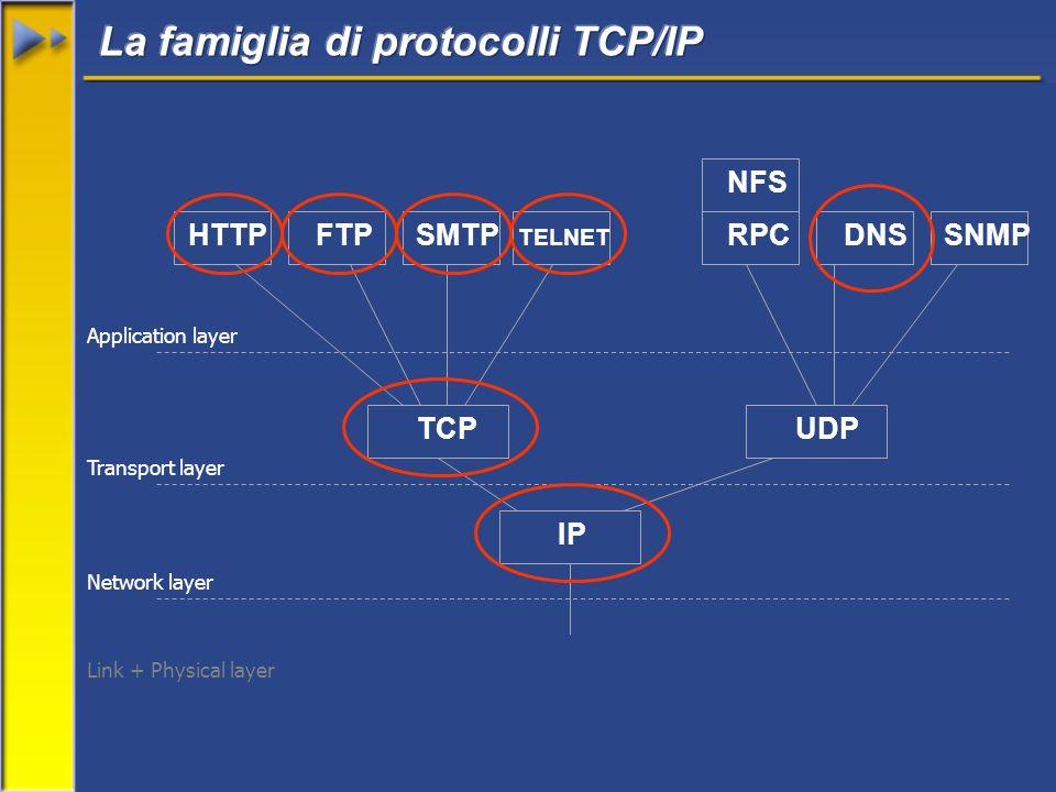 IP HTTP UDPTCP FTPSMTP TELNET RPCDNSSNMP NFS Link + Physical layer Network layer Transport layer Application layer