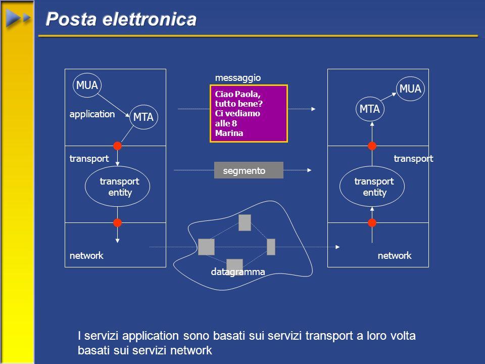 network application transport entity transport entity I servizi application sono basati sui servizi transport a loro volta basati sui servizi network network MUA MTA MUA MTA Ciao Paola, tutto bene.