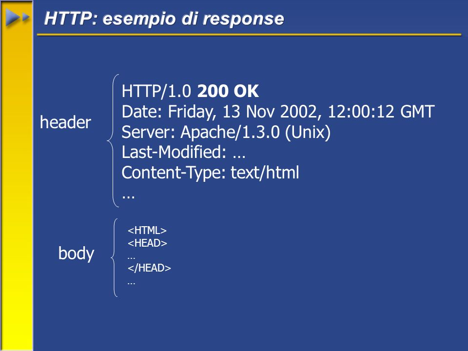 HTTP/1.0 200 OK Date: Friday, 13 Nov 2002, 12:00:12 GMT Server: Apache/1.3.0 (Unix) Last-Modified: … Content-Type: text/html … header body … …