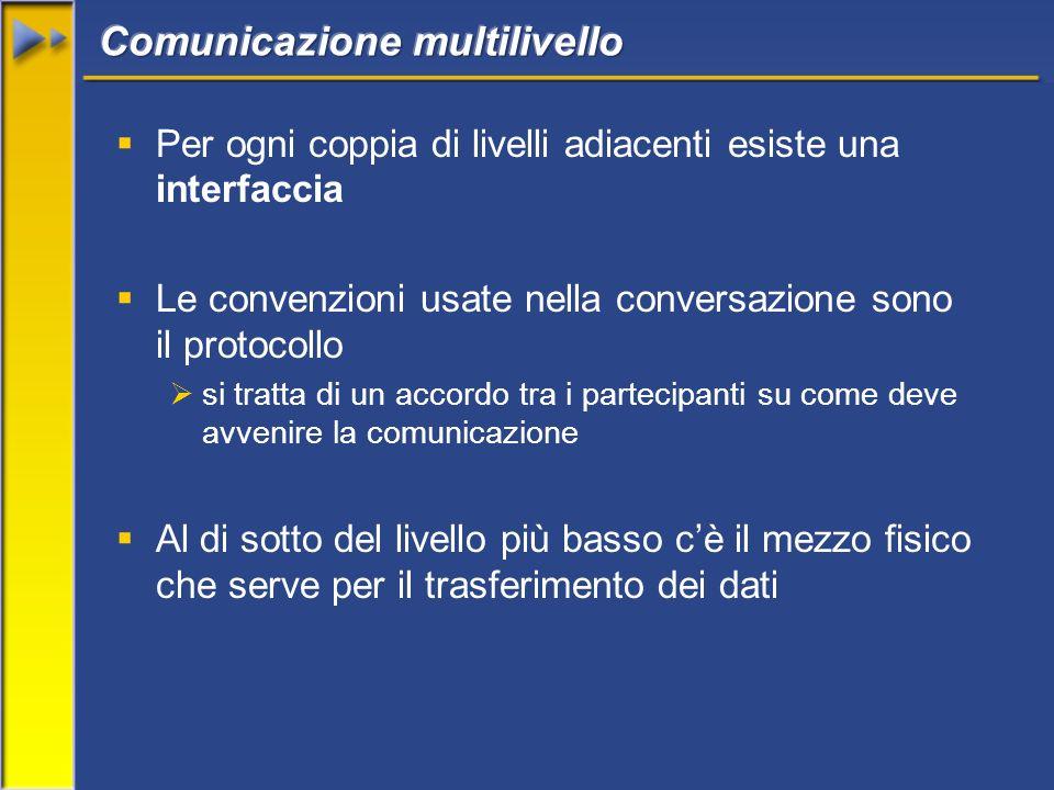 Per ogni coppia di livelli adiacenti esiste una interfaccia Le convenzioni usate nella conversazione sono il protocollo si tratta di un accordo tra i partecipanti su come deve avvenire la comunicazione Al di sotto del livello più basso cè il mezzo fisico che serve per il trasferimento dei dati