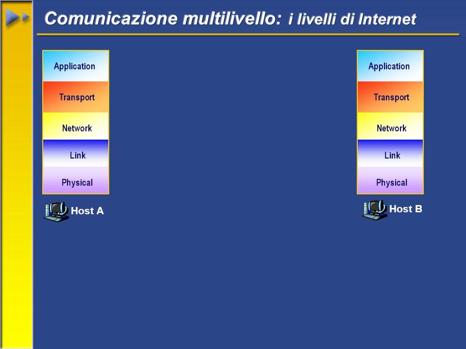 Host A Host B Network Transport Application Link Physical Network Transport Application Link Physical