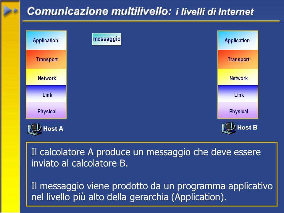 Il calcolatore A produce un messaggio che deve essere inviato al calcolatore B. Il messaggio viene prodotto da un programma applicativo nel livello pi