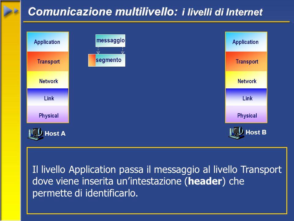 Il livello Application passa il messaggio al livello Transport dove viene inserita unintestazione (header) che permette di identificarlo. Host A Host