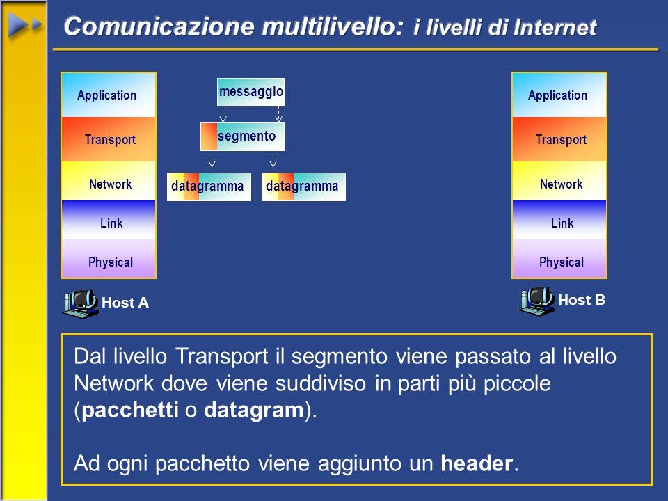 Host A Host B Network Transport Application Link Physical Network Transport Application Link Physical Dal livello Transport il segmento viene passato al livello Network dove viene suddiviso in parti più piccole (pacchetti o datagram).