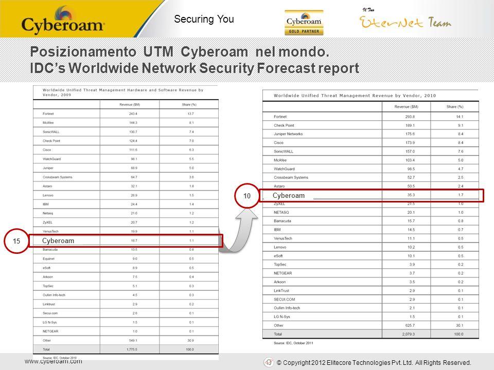 www.cyberoam.com © Copyright 2012 Elitecore Technologies Pvt. Ltd. All Rights Reserved. Securing You Posizionamento UTM Cyberoam nel mondo. IDCs World