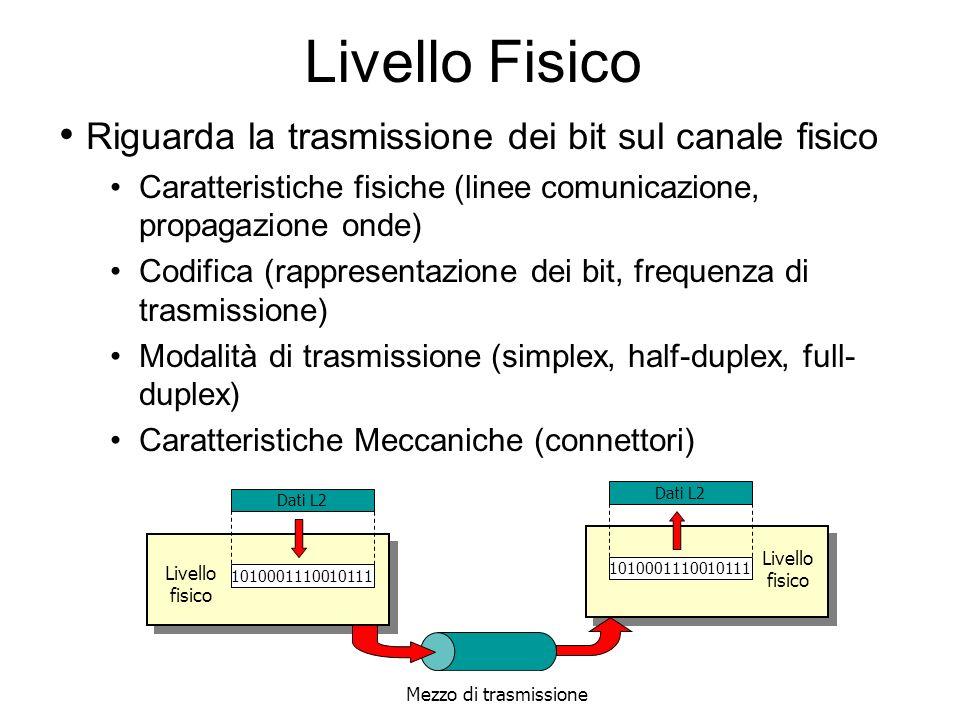 Livello Fisico Riguarda la trasmissione dei bit sul canale fisico Caratteristiche fisiche (linee comunicazione, propagazione onde) Codifica (rappresentazione dei bit, frequenza di trasmissione) Modalità di trasmissione (simplex, half-duplex, full- duplex) Caratteristiche Meccaniche (connettori) 1010001110010111 Livello fisico Dati L2 1010001110010111 Livello fisico Dati L2 Mezzo di trasmissione