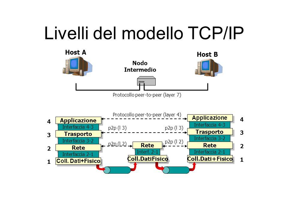 Livelli del modello TCP/IP Host A Host B Nodo Intermedio Applicazione Trasporto Rete Coll.