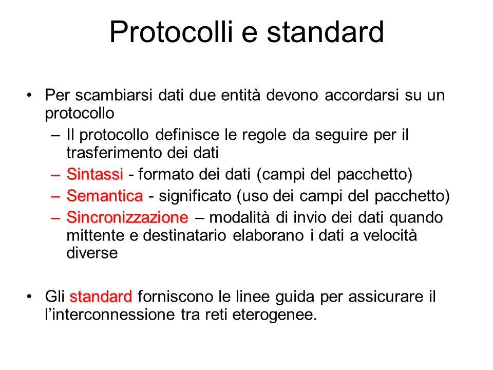 Protocolli e standard Per scambiarsi dati due entità devono accordarsi su un protocollo –Il protocollo definisce le regole da seguire per il trasferimento dei dati –Sintassi –Sintassi - formato dei dati (campi del pacchetto) –Semantica –Semantica - significato (uso dei campi del pacchetto) –Sincronizzazione –Sincronizzazione – modalità di invio dei dati quando mittente e destinatario elaborano i dati a velocità diverse standardGli standard forniscono le linee guida per assicurare il linterconnessione tra reti eterogenee.