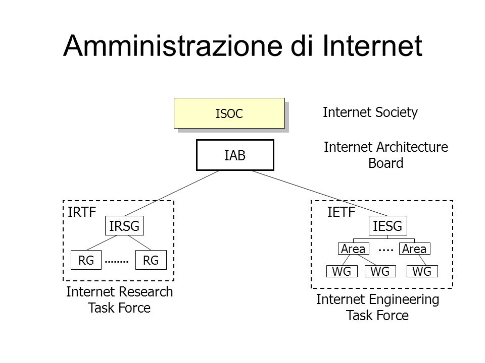 Amministrazione di Internet ISOC Internet Society IAB Internet Architecture Board IRTFIETF Internet Engineering Task Force Internet Research Task Forc