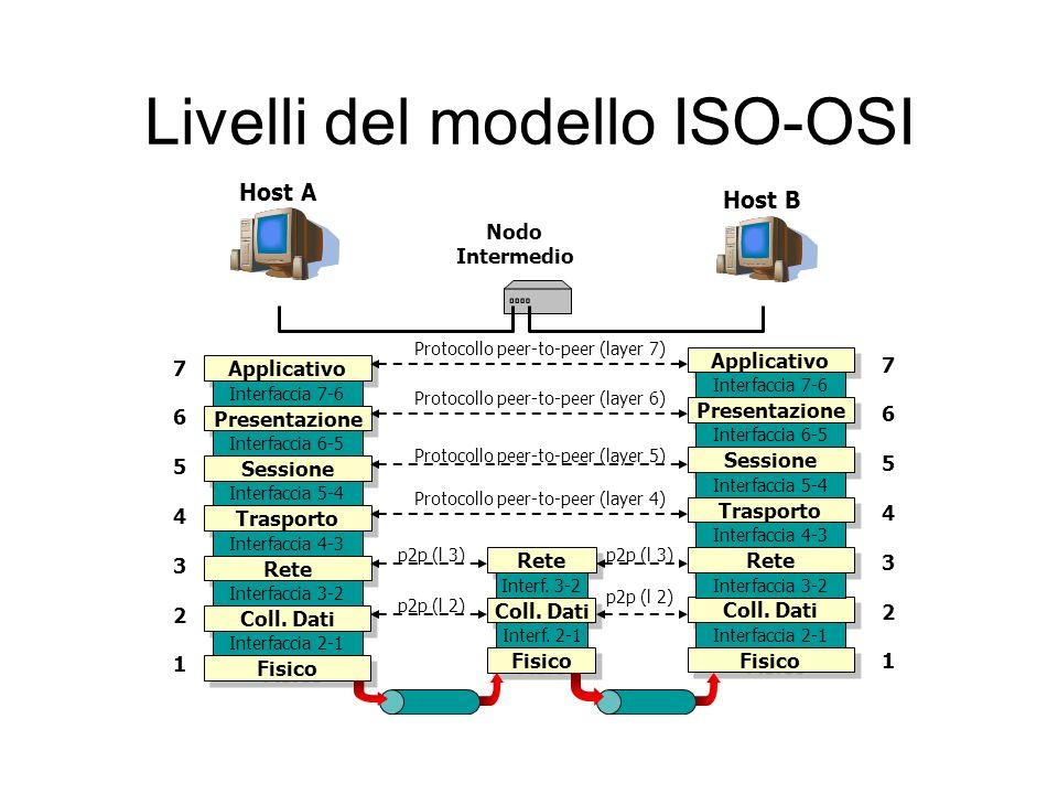 Livelli del modello ISO-OSI Host A Host B Nodo Intermedio Applicativo Presentazione Sessione Trasporto Rete Coll.