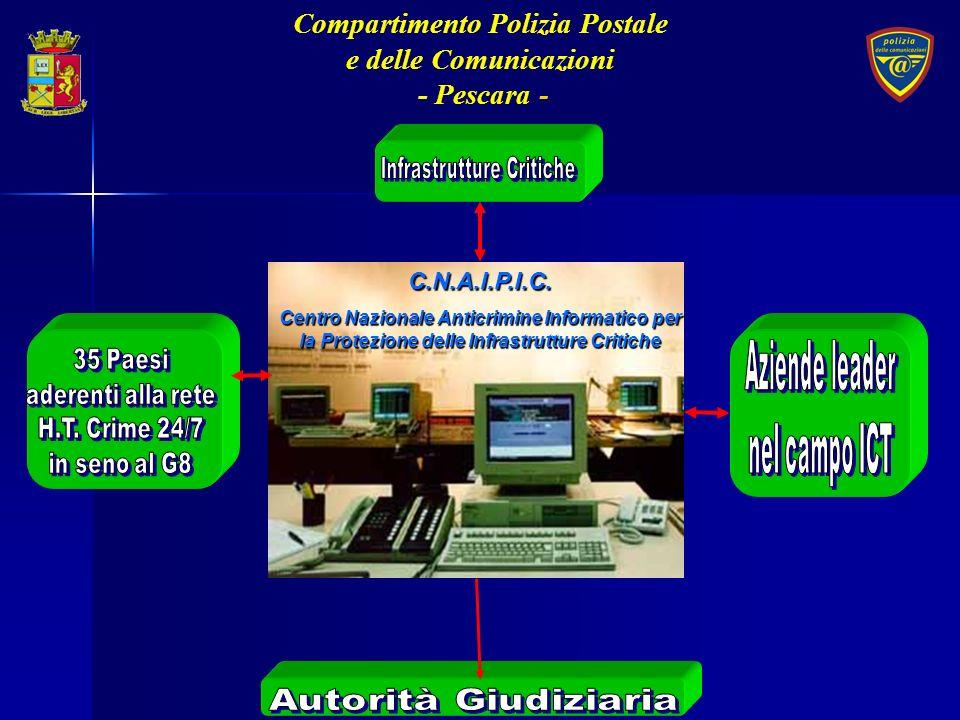 C.N.A.I.P.I.C. Centro Nazionale Anticrimine Informatico per la Protezione delle Infrastrutture Critiche Compartimento Polizia Postale e delle Comunica