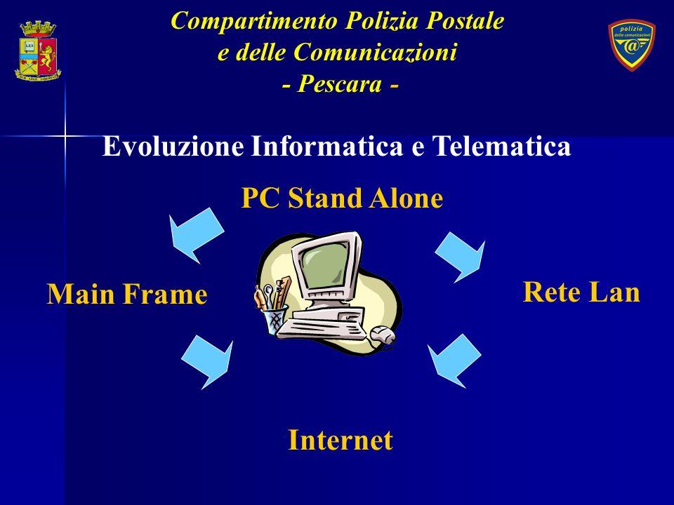 Le principali attività del Servizio Polizia Postale e delle Comunicazioni Coordinamento operativo dei Compartimenti Studio delle metodologie operative Sicurezza delle comunicazioni Analisi ed elaborazione di strategie Rapporti internazionali Compartimento Polizia Postale e delle Comunicazioni - Pescara -