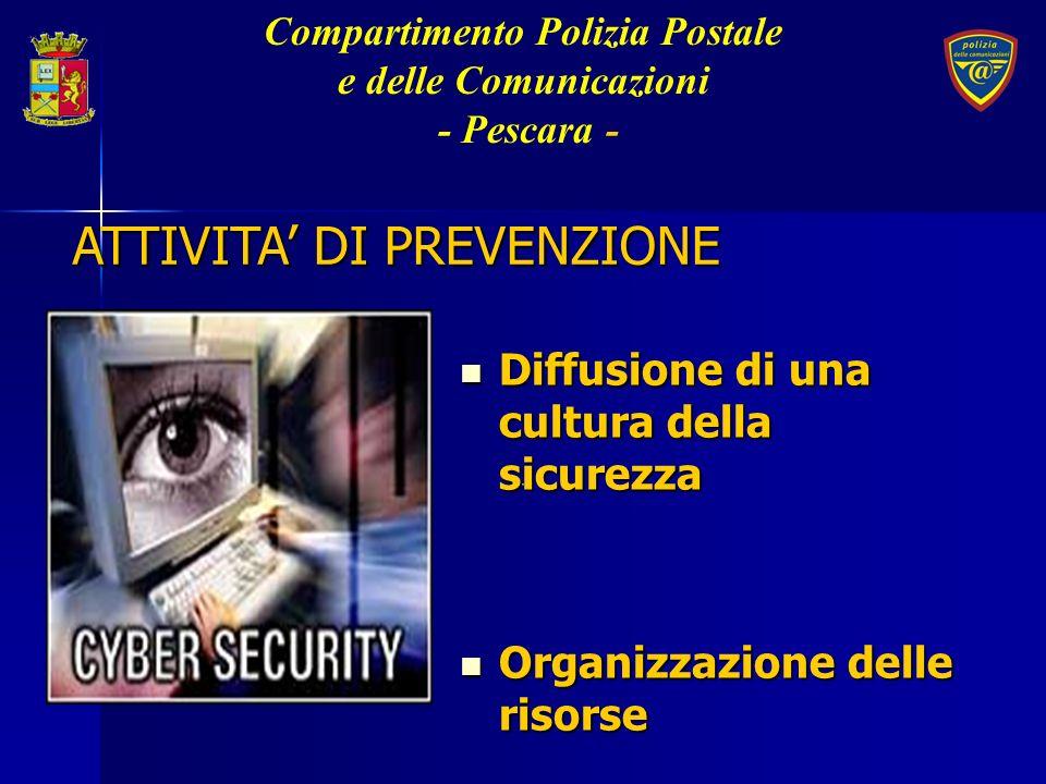 CULTURA DELLA SICUREZZA Denuncia degli incidenti informatici (bugs, attacchi ecc.) Fiducia nelle IstituzioniSinergia tra pubblico e privato Rispetto delle regole di sicurezza Compartimento Polizia Postale e delle Comunicazioni - Pescara-