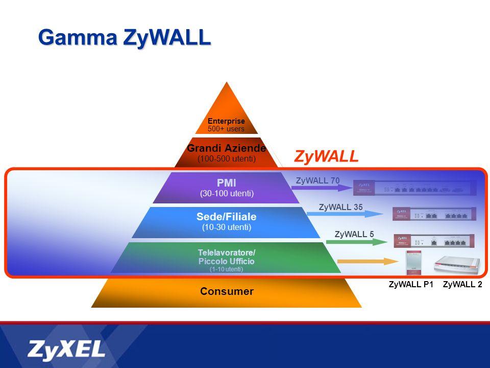Gamma ZyWALL Grandi Aziende (100-500 utenti) PMI (30-100 utenti) Sede/Filiale (10-30 utenti) Telelavoratore/ Piccolo Ufficio (1-10 utenti) Consumer Enterprise 500+ users ZyWALL 70 ZyWALL 35 ZyWALL 5 ZyWALL P1ZyWALL 2 ZyWALL