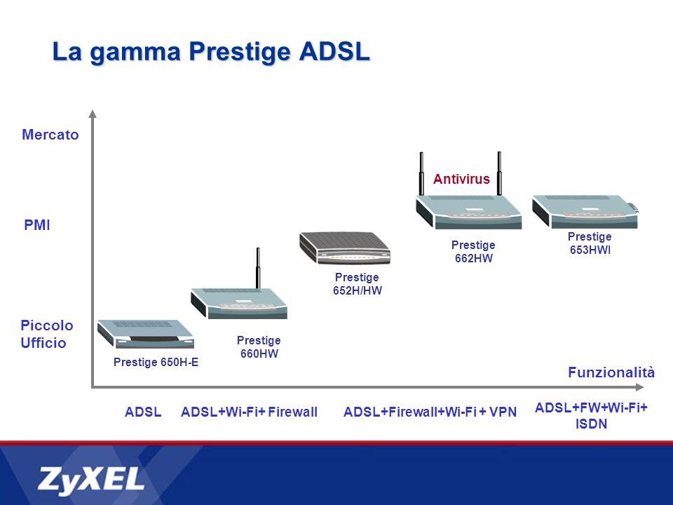 La gamma Prestige ADSL PMI ADSL Piccolo Ufficio ADSL+Firewall+Wi-Fi + VPN ADSL+Wi-Fi+ Firewall Funzionalità ADSL+FW+Wi-Fi+ ISDN Prestige 650H-E Prestige 660HW Prestige 652H/HW Prestige 653HWI Mercato Prestige 662HW Antivirus