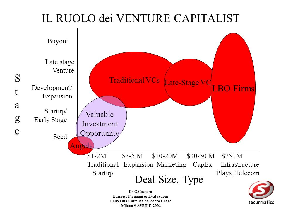 Dr G.Cuccaro Business Planning & Evaluations Università Cattolica del Sacro Cuore Milano 9 APRILE 2002 I Venture Capitalist come acceleratori Business