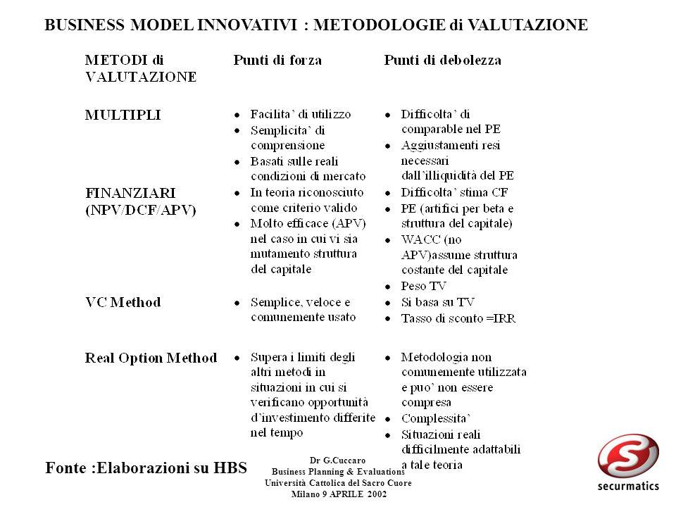 Dr G.Cuccaro Business Planning & Evaluations Università Cattolica del Sacro Cuore Milano 9 APRILE 2002 Sistemi di valutazione di Start-up tecnologiche
