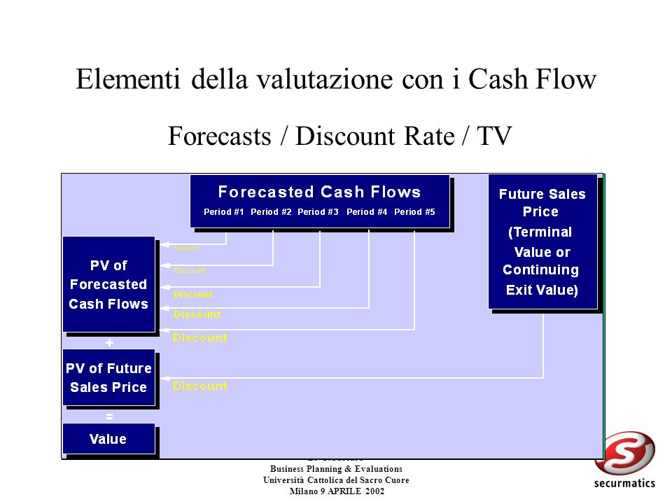 Dr G.Cuccaro Business Planning & Evaluations Università Cattolica del Sacro Cuore Milano 9 APRILE 2002 Discounted cash flow La determinazione del DCF