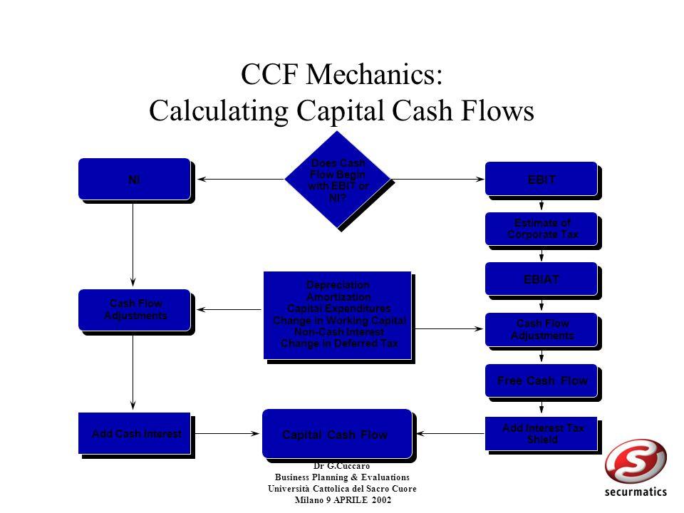 Dr G.Cuccaro Business Planning & Evaluations Università Cattolica del Sacro Cuore Milano 9 APRILE 2002 Elementi della valutazione con i Cash Flow Fore