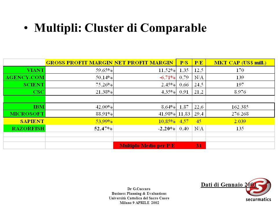 Dr G.Cuccaro Business Planning & Evaluations Università Cattolica del Sacro Cuore Milano 9 APRILE 2002 Multipli specifici per la valutazione delle Int