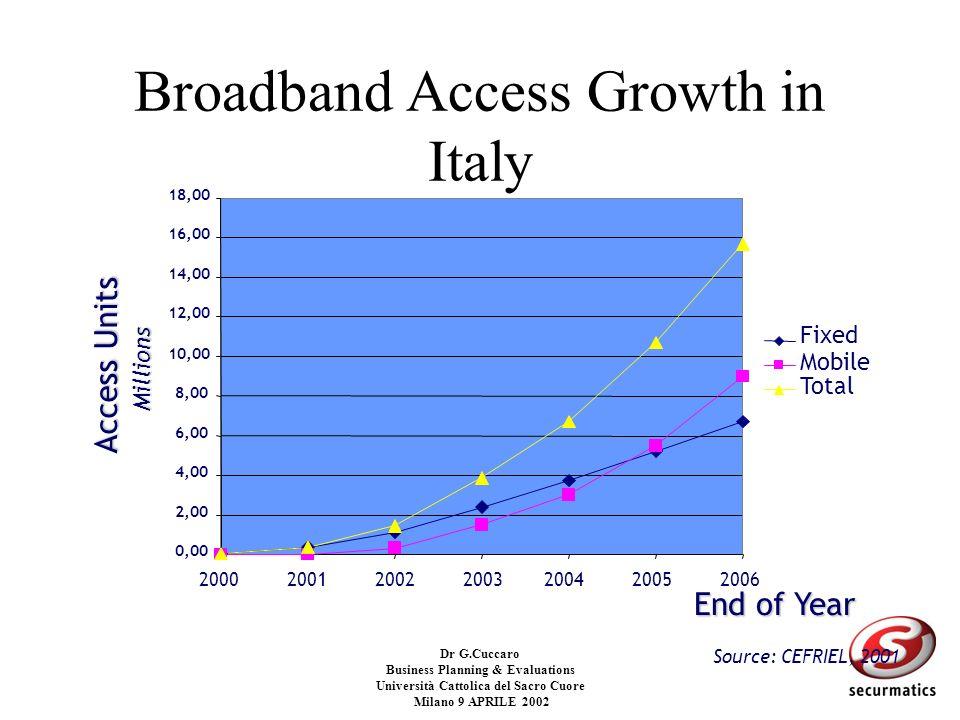 Dr G.Cuccaro Business Planning & Evaluations Università Cattolica del Sacro Cuore Milano 9 APRILE 2002 E-mail: cuccaro@securmatics.it