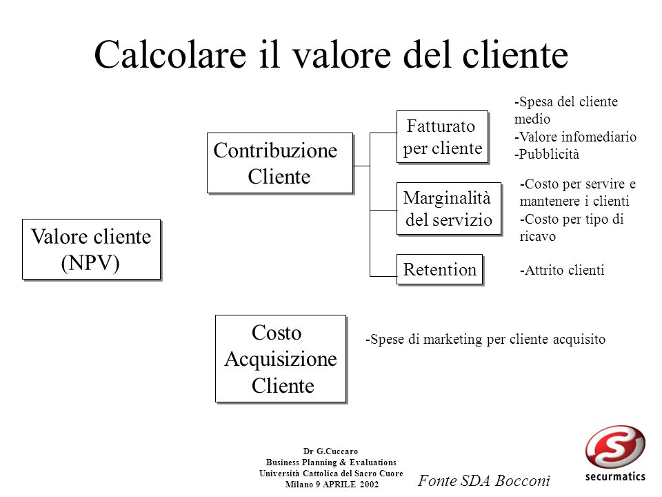 Dr G.Cuccaro Business Planning & Evaluations Università Cattolica del Sacro Cuore Milano 9 APRILE 2002 Cosa dobbiamo conoscere: What business we're in