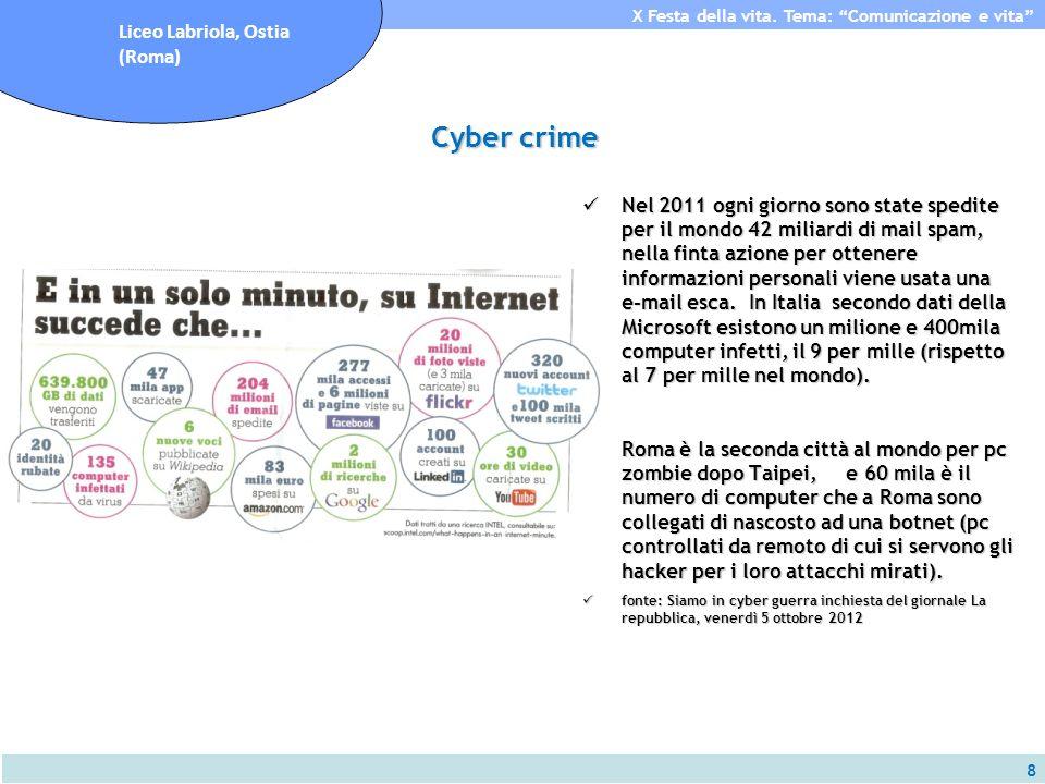 8 X Festa della vita. Tema: Comunicazione e vita Liceo Labriola, Ostia (Roma) Cyber crime Nel 2011 ogni giorno sono state spedite per il mondo 42 mili