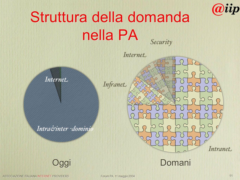 ASSOCIAZIONE ITALIANA INTERNET PROVIDERS Forum PA, 11 maggio 2004 11 Struttura della domanda nella PA Oggi Domani