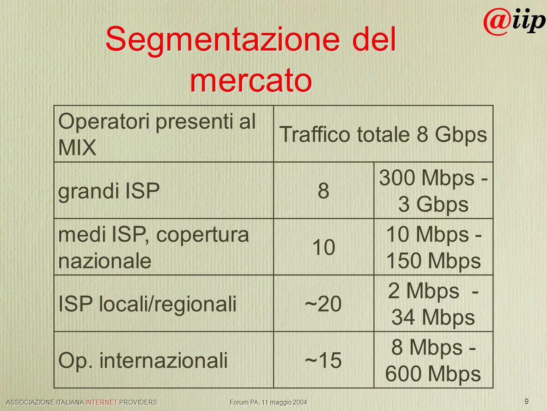 ASSOCIAZIONE ITALIANA INTERNET PROVIDERS Forum PA, 11 maggio 2004 9 Segmentazione del mercato Operatori presenti al MIX Traffico totale 8 Gbps grandi ISP8 300 Mbps - 3 Gbps medi ISP, copertura nazionale 10 10 Mbps - 150 Mbps ISP locali/regionali~20 2 Mbps - 34 Mbps Op.