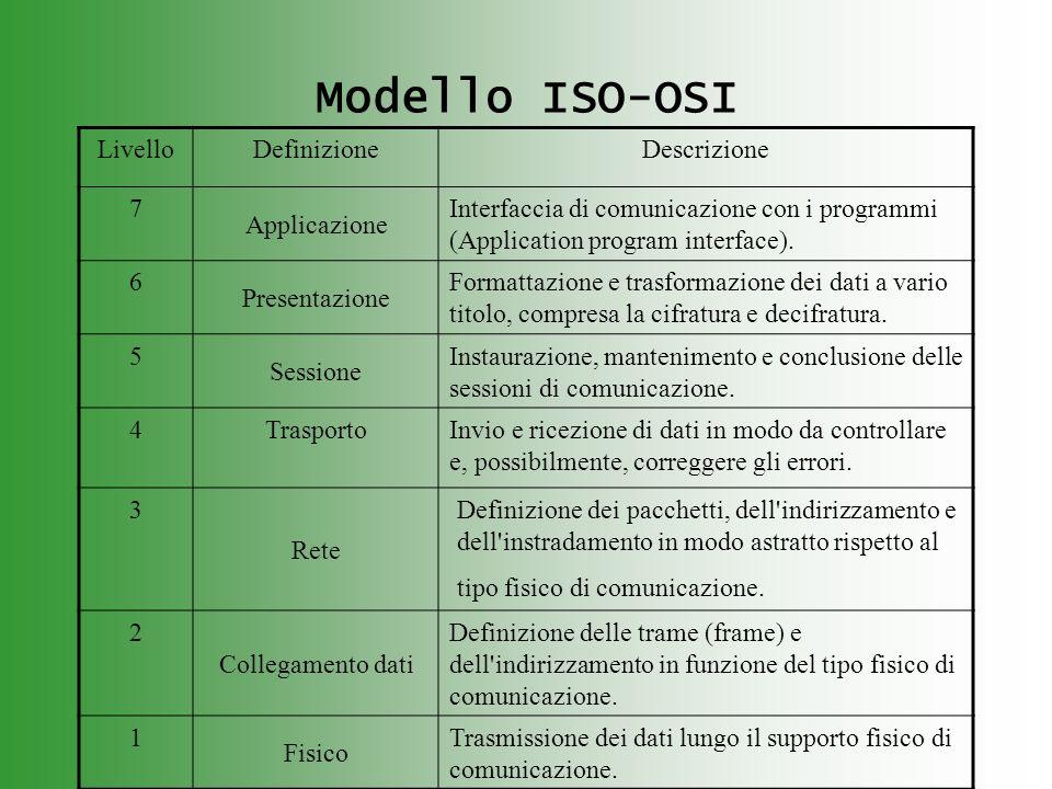 Modello ISO-OSI LivelloDefinizioneDescrizione 7 Applicazione Interfaccia di comunicazione con i programmi (Application program interface). 6 Presentaz