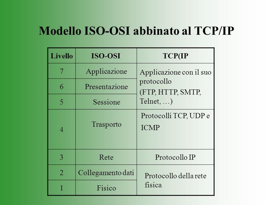 Modello ISO-OSI abbinato al TCP/IP LivelloISO-OSITCP(IP 7Applicazione Applicazione con il suo protocollo (FTP, HTTP, SMTP, Telnet, …) 6Presentazione 5Sessione 4 Trasporto Protocolli TCP, UDP e ICMP 3ReteProtocollo IP 2Collegamento dati Protocollo della rete fisica 1Fisico